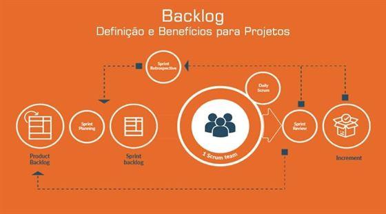 Backlog Definição e Benefícios para Projetos
