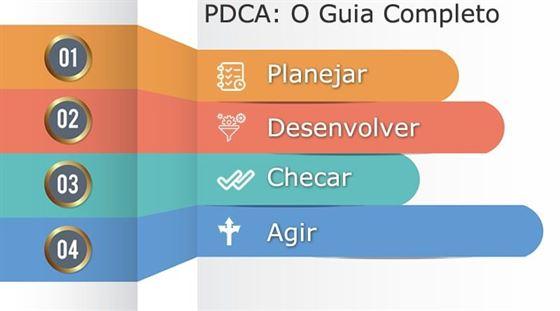 PDCA: O Guia Completo