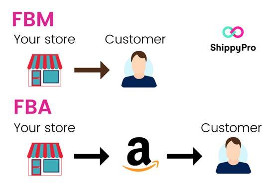 O que são Amazon FBA e FBM