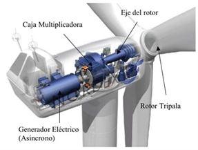 Quais são as peças de um gerador eólico